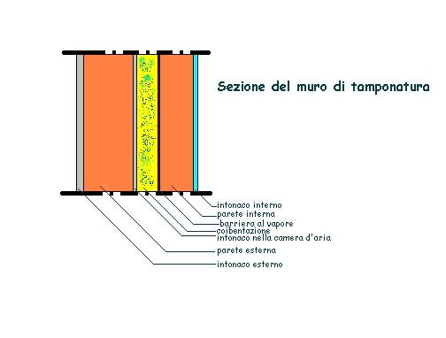 Barriera al vapore nell 39 isolamento di edifici - Coibentare una parete interna ...